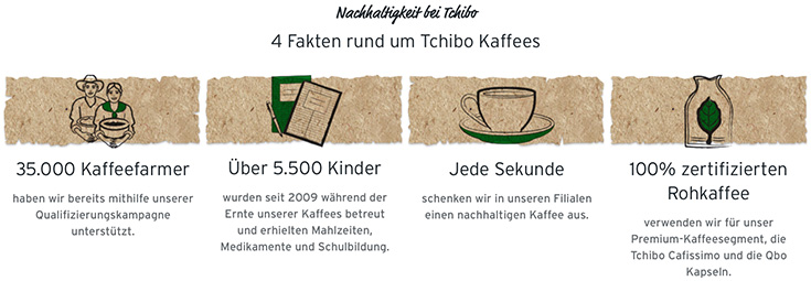 Tchibo »Nachhaltiger leben. Jeden Tag« – Wie kann ein Großkonzern nachhaltig sein? Greenwashing oder wirklich nachhaltiges Engament? Auf ein Wort mit Tchibo